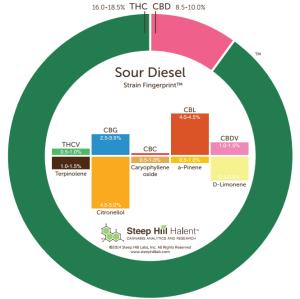 Sour Diesel 2